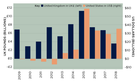 Table show cross-border acquisitions in the US and UK