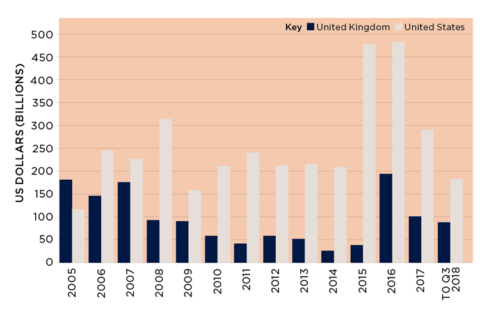 Table show foreign direct investment in the US and UK
