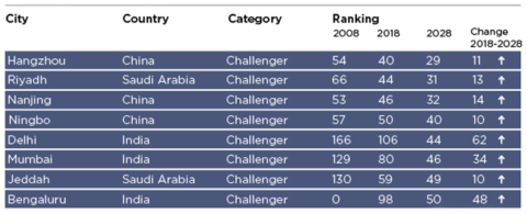 Ranking of challenger cities